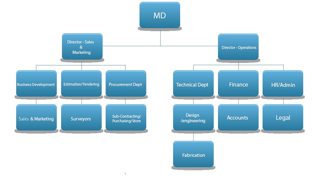 INSAF Organization Chart